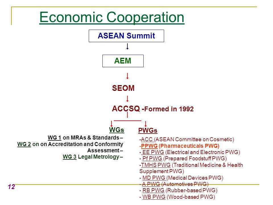 Economic Cooperation ASEAN Summit AEM SEOM ACCSQ -Formed in 1992 WGs