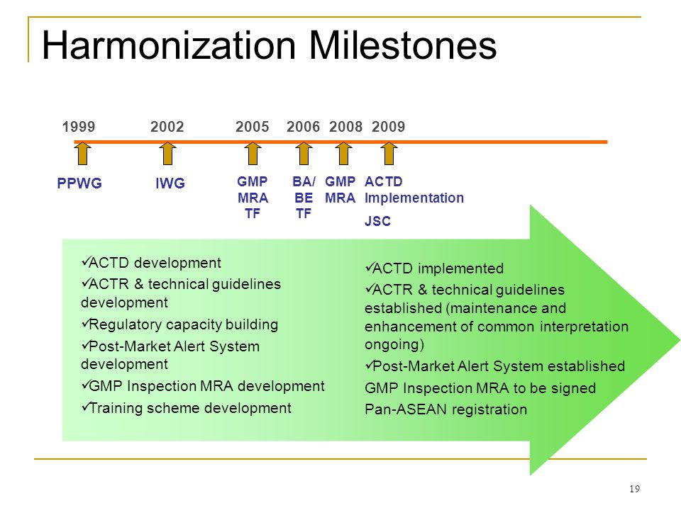 Harmonization Milestones