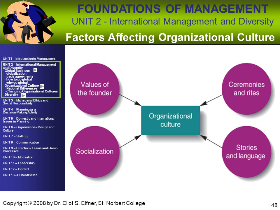 Factors Affecting Organizational Culture