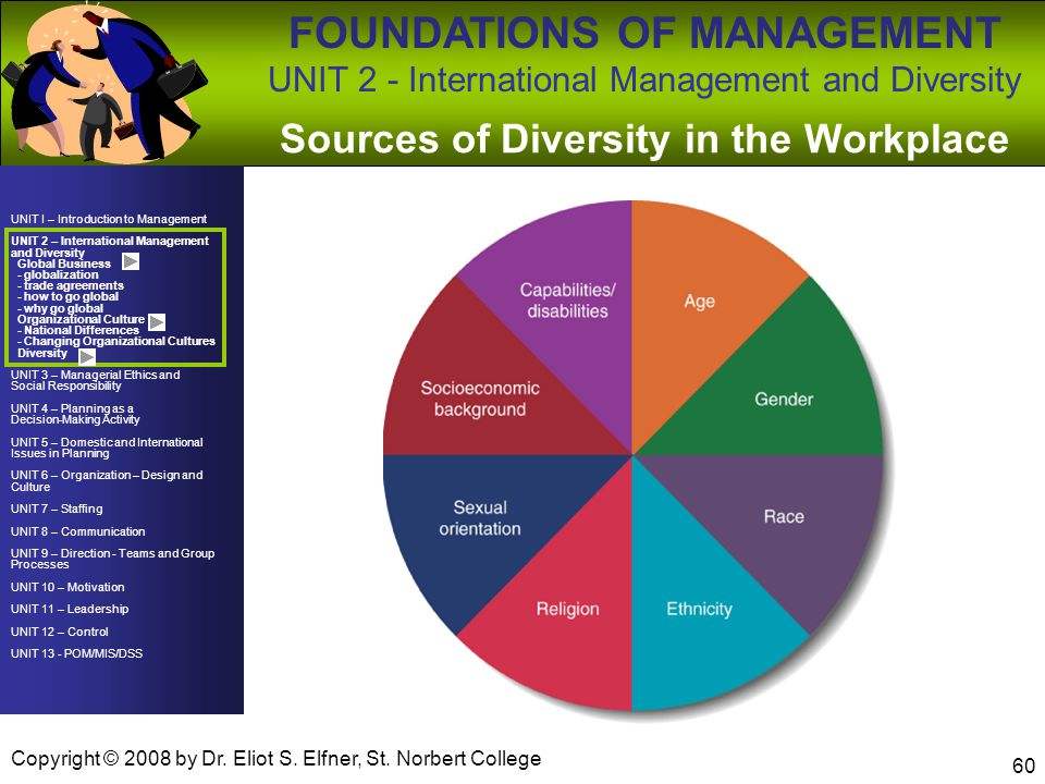 Sources of Diversity in the Workplace