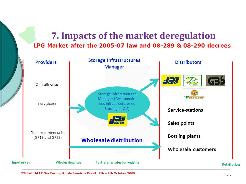 7. Impacts of the market deregulation