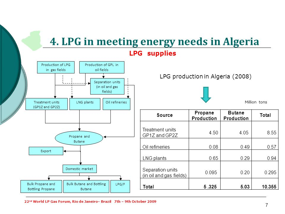 4. LPG in meeting energy needs in Algeria