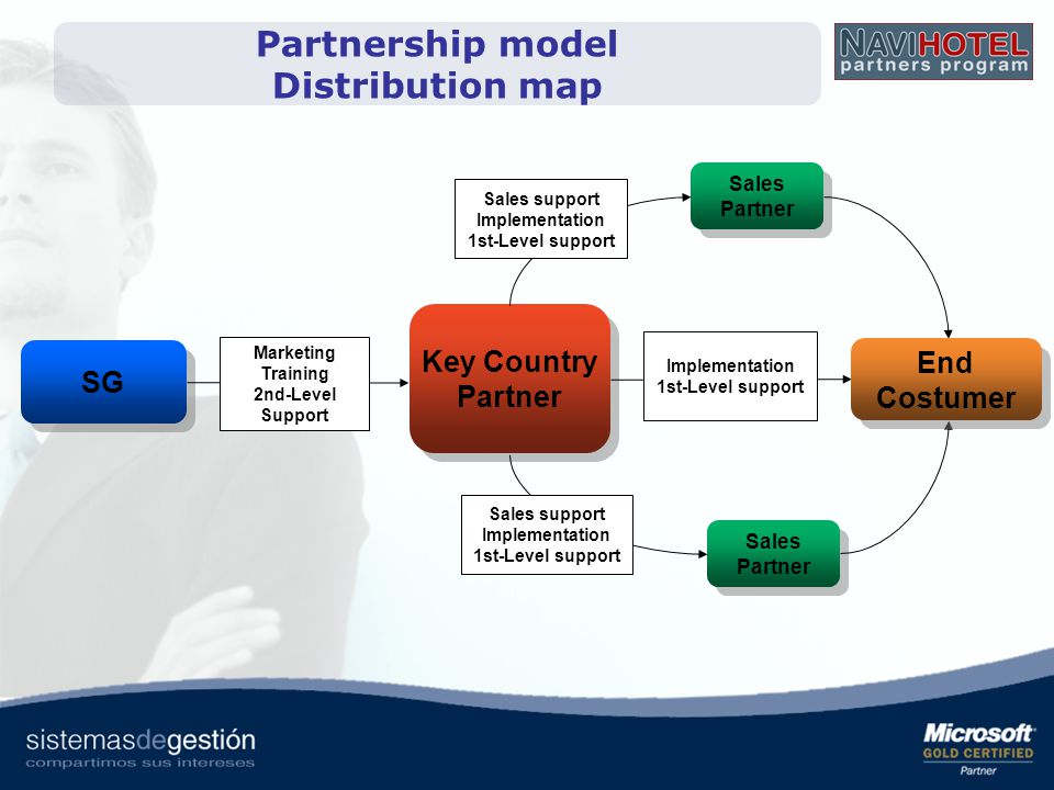 Partnership model Distribution map