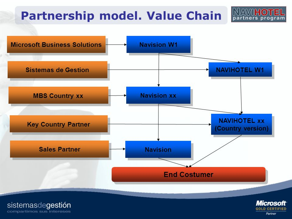 Partnership model. Value Chain