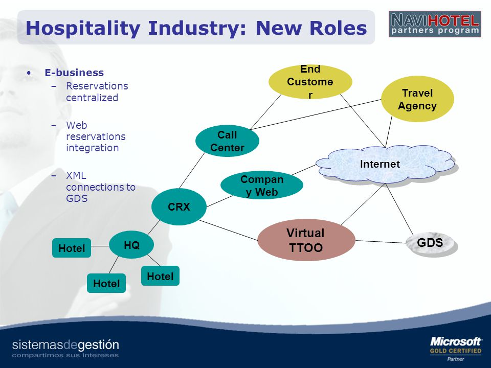 Hospitality Industry: New Roles