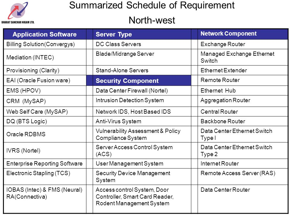 Summarized Schedule of Requirement