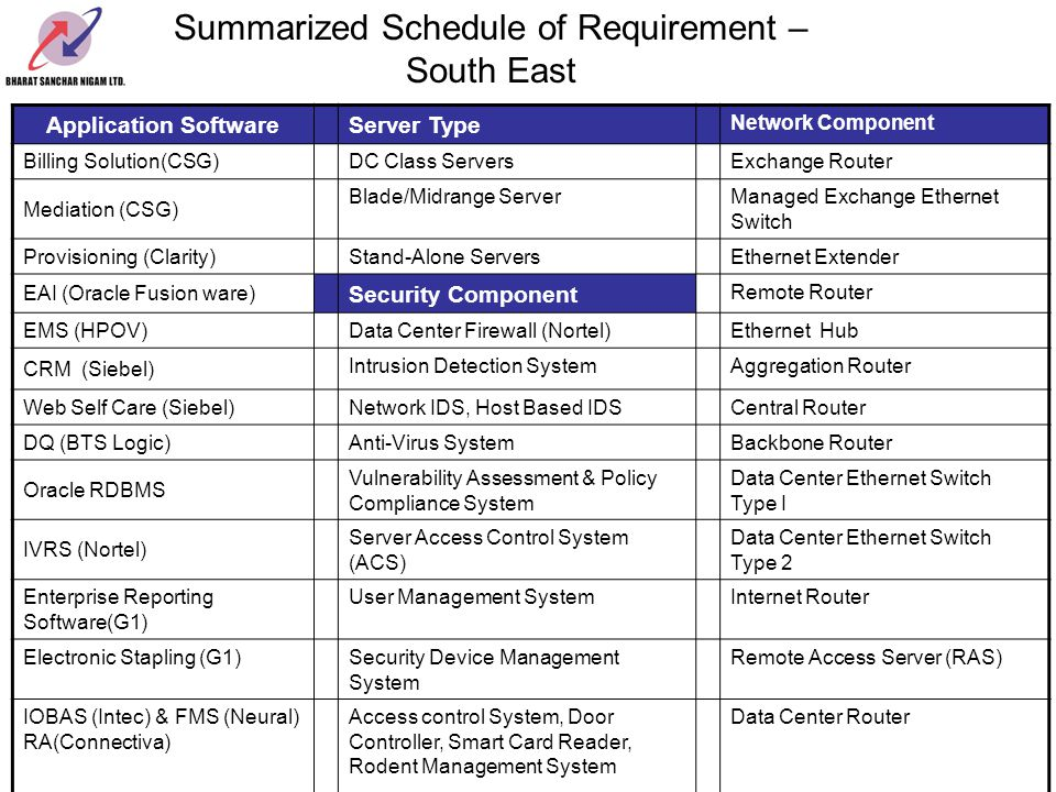 Summarized Schedule of Requirement – South East