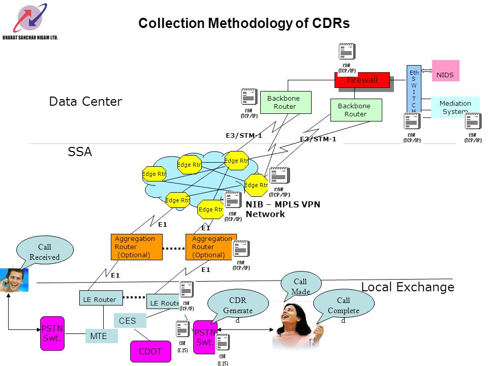 Collection Methodology of CDRs