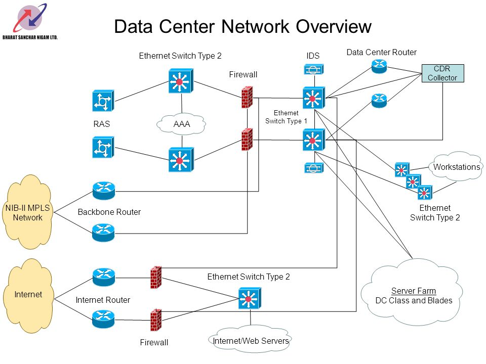 Data Center Network Overview