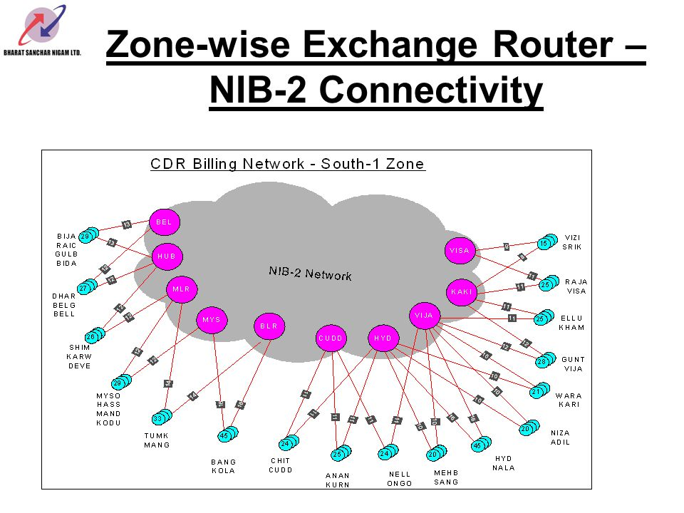 Zone-wise Exchange Router –NIB-2 Connectivity