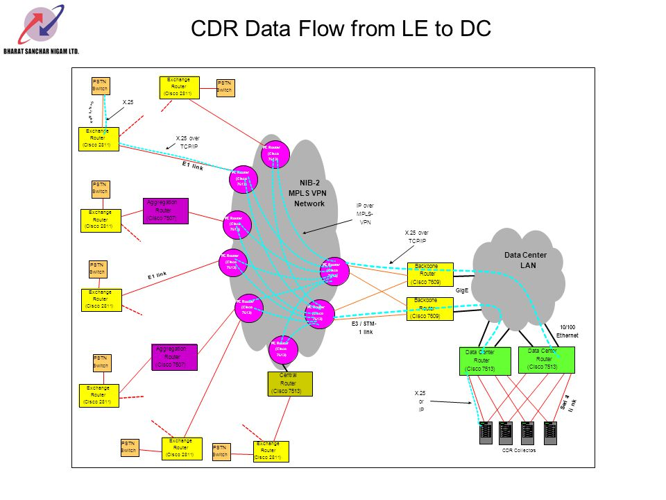 CDR Data Flow from LE to DC