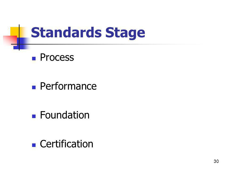 Standards Stage Process Performance Foundation Certification