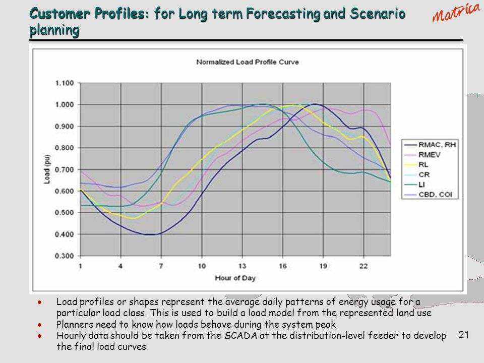customer profiles for long term forecasting and scenario planning