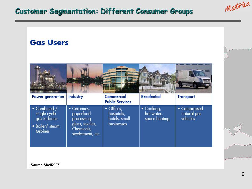 Customer Segmentation: Different Consumer Groups
