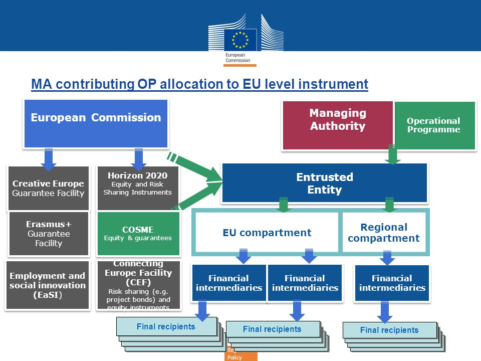 MA contributing OP allocation to EU level instrument