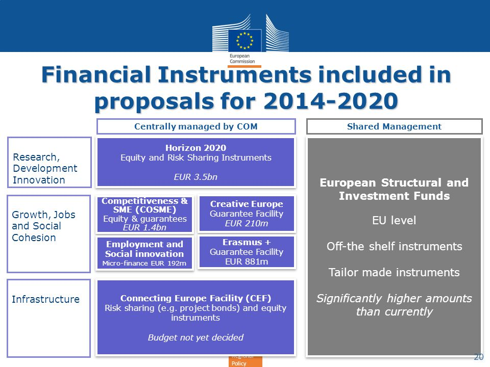 Financial Instruments included in proposals for 2014-2020