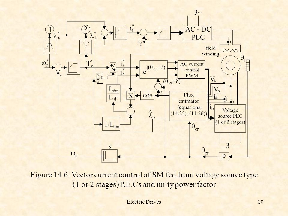 Figure 14.6. Vector current control of SM fed from voltage source type (1 or 2 stages) P.E.Cs and unity power factor