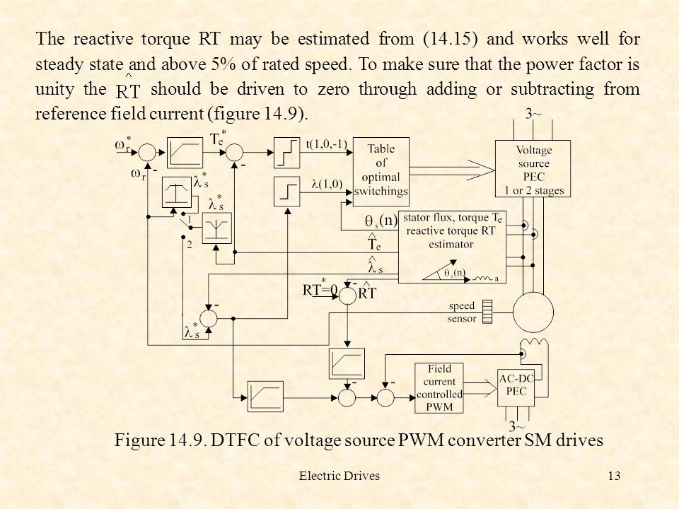 Figure 14.9. DTFC of voltage source PWM converter SM drives