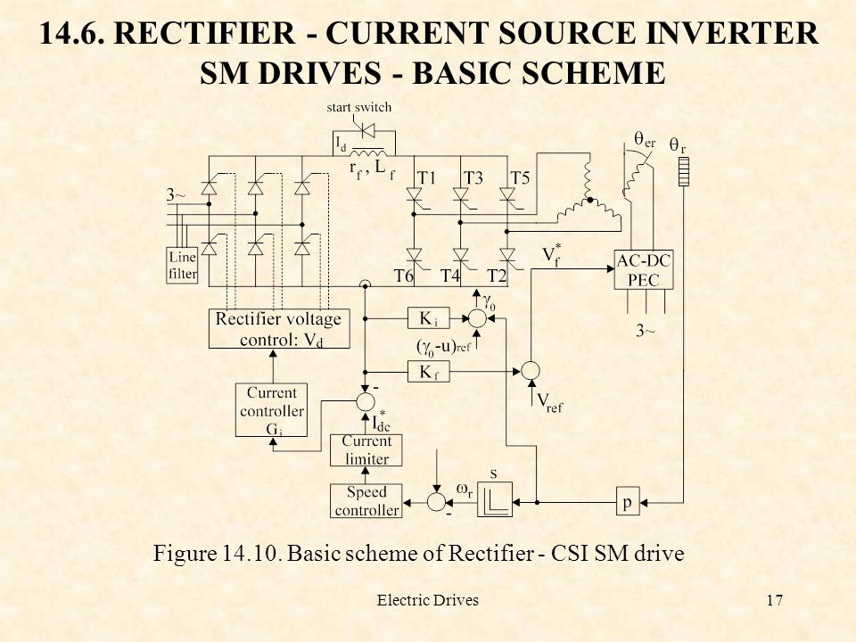14.6. RECTIFIER - CURRENT SOURCE INVERTER SM DRIVES - BASIC SCHEME
