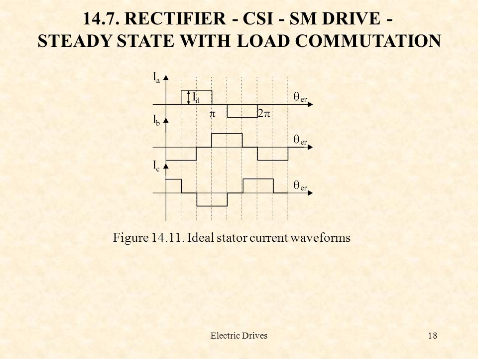 14.7. RECTIFIER - CSI - SM DRIVE - STEADY STATE WITH LOAD COMMUTATION