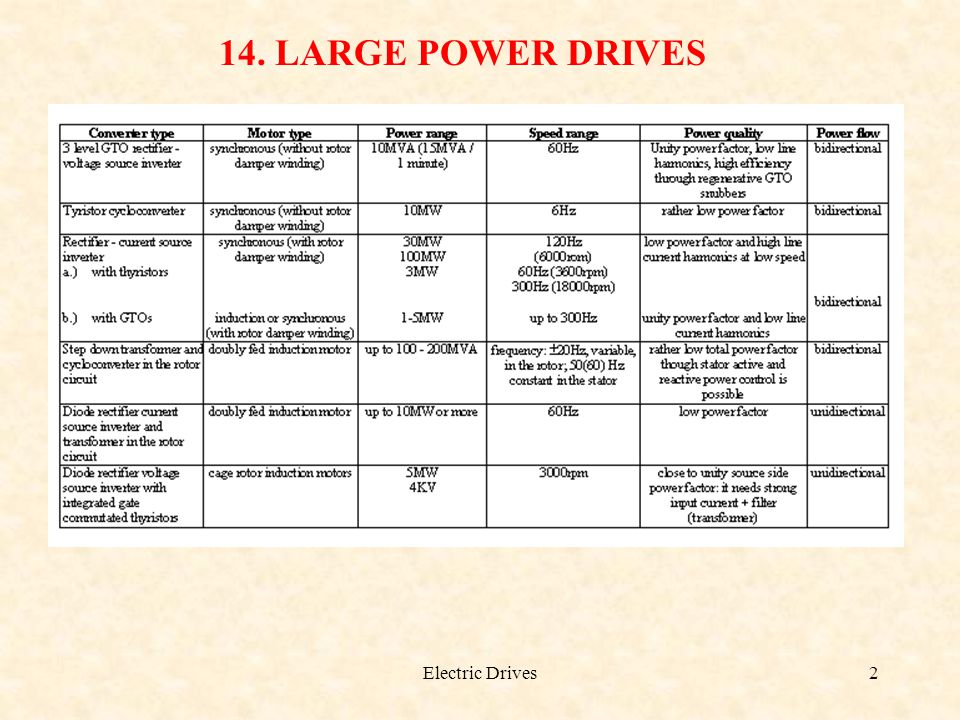 14. LARGE POWER DRIVES Electric Drives