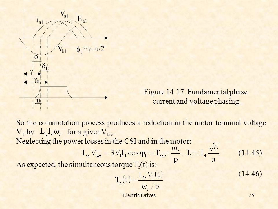 Figure 14.17. Fundamental phase current and voltage phasing