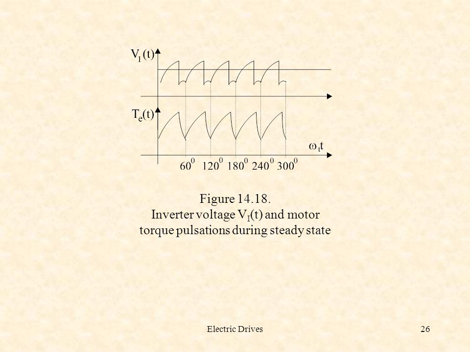 Inverter voltage VI(t) and motor torque pulsations during steady state