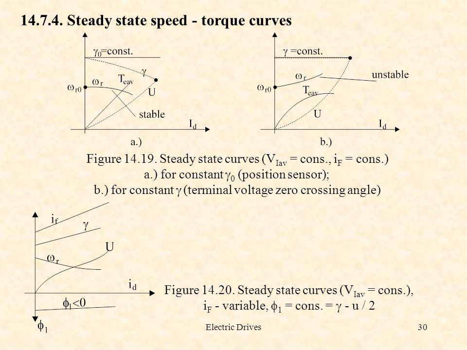 Steady state speed - torque curves