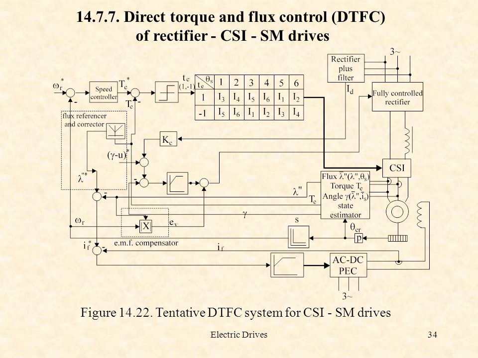 Direct torque and flux control (DTFC)