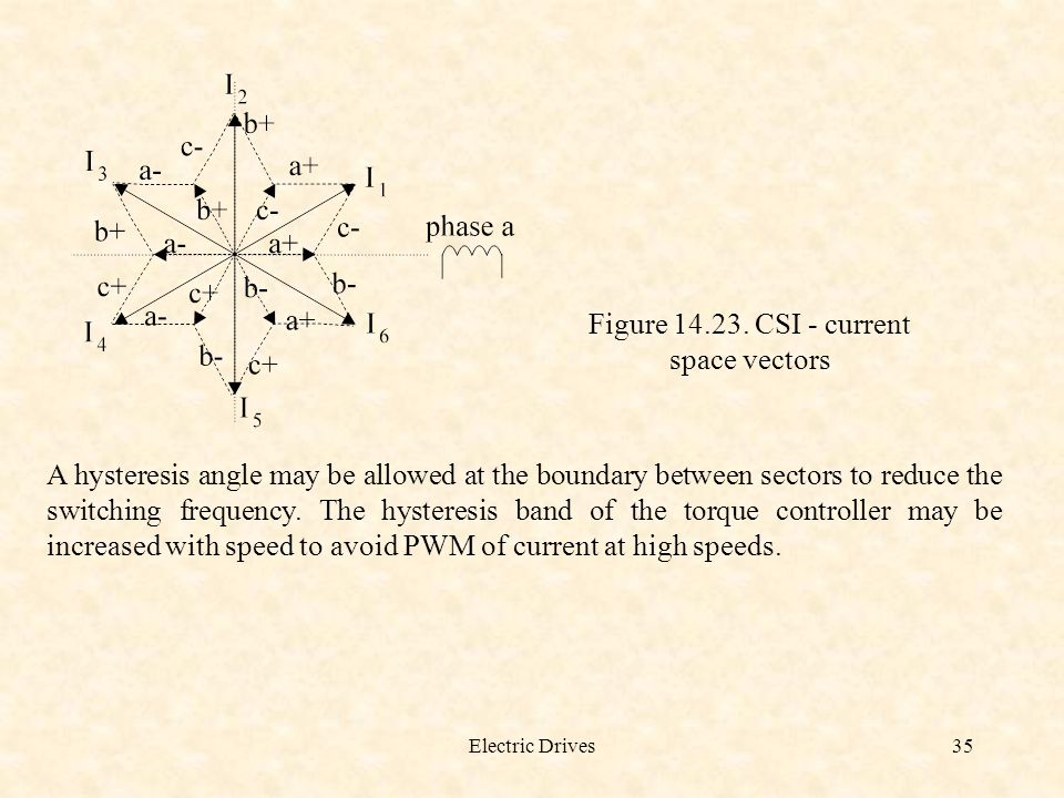 Figure 14.23. CSI - current space vectors