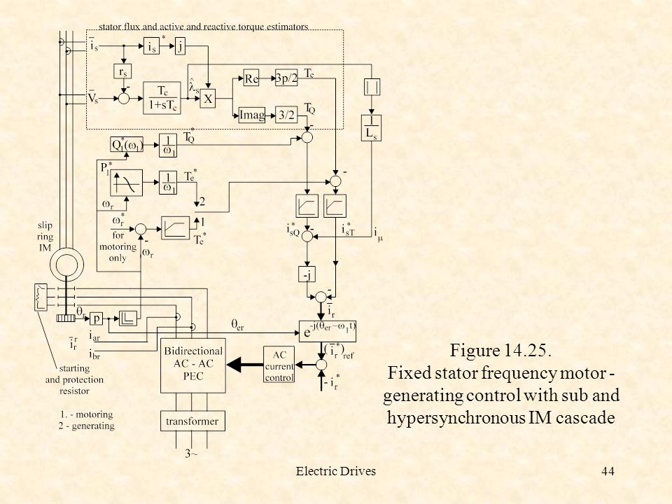 Figure 14.25. Fixed stator frequency motor - generating control with sub and hypersynchronous IM cascade.