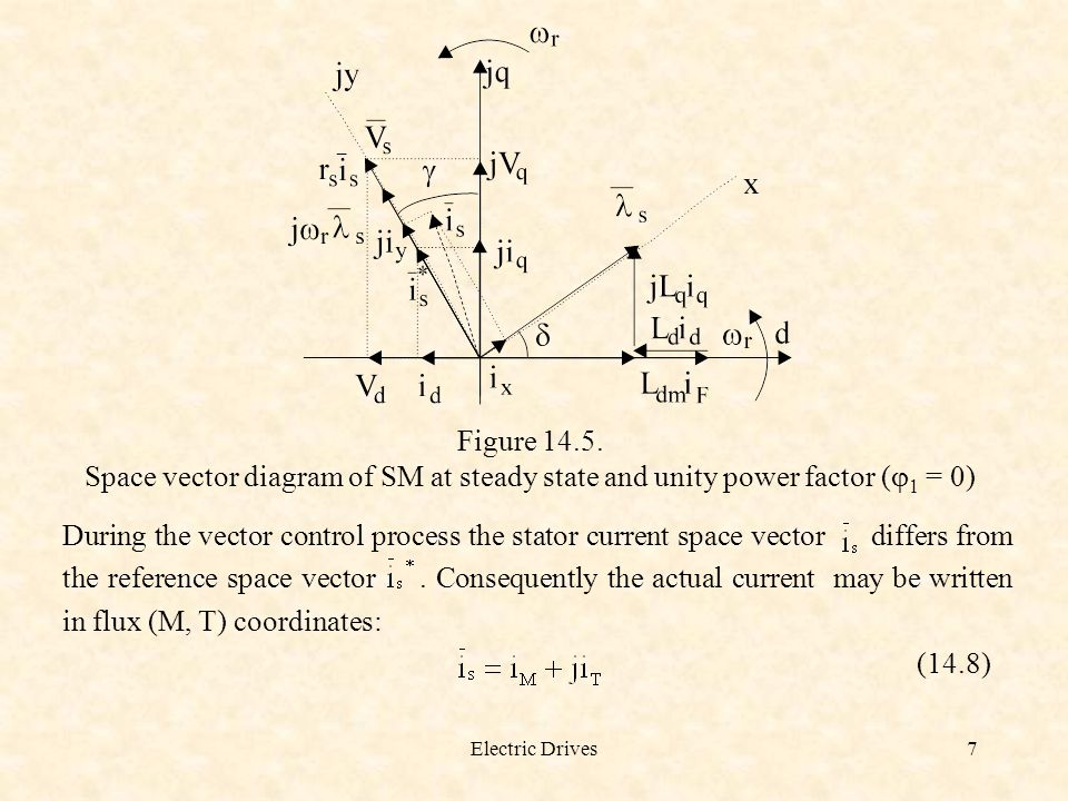 Figure 14.5. Space vector diagram of SM at steady state and unity power factor (j1 = 0)