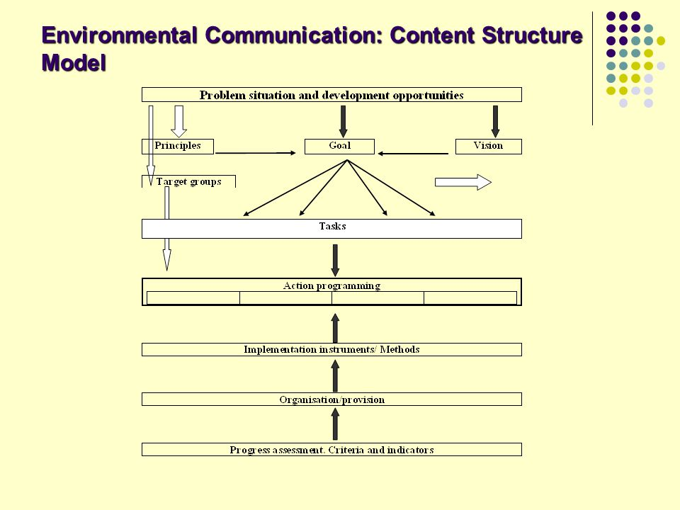 Environmental Communication: Content Structure Model