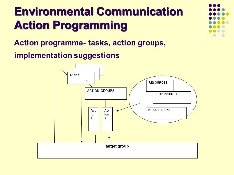 Environmental Communication Action Programming Action programme- tasks, action groups, implementation suggestions