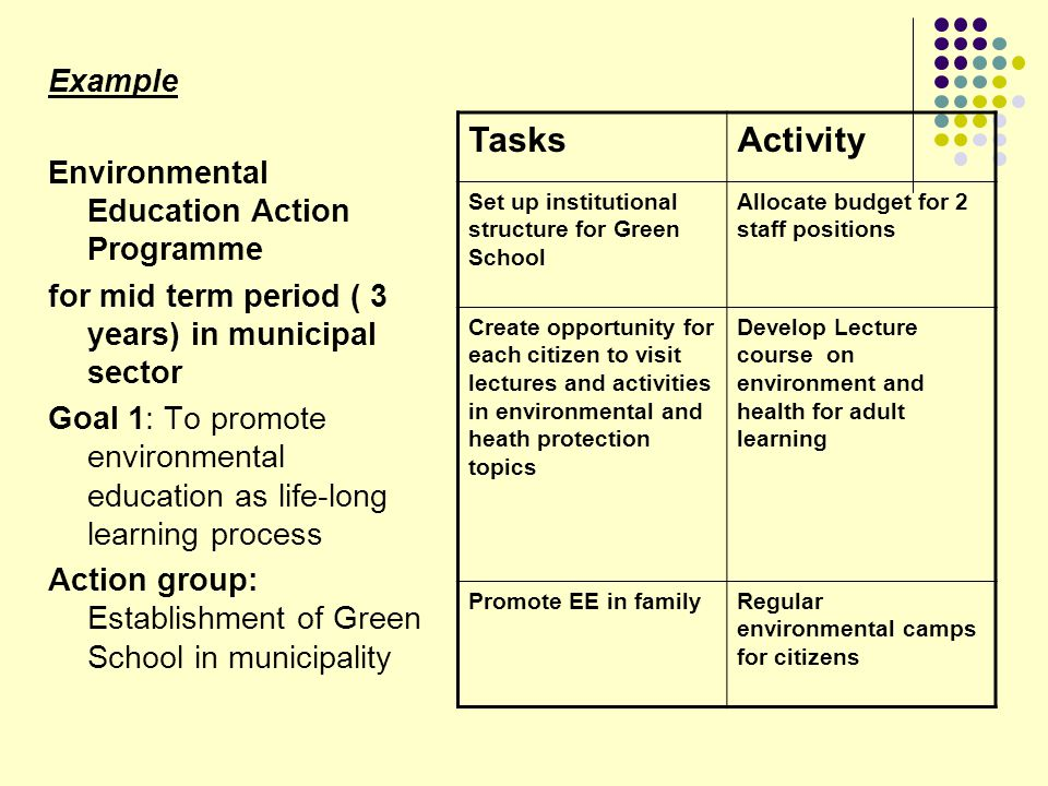 Tasks Activity Example Environmental Education Action Programme