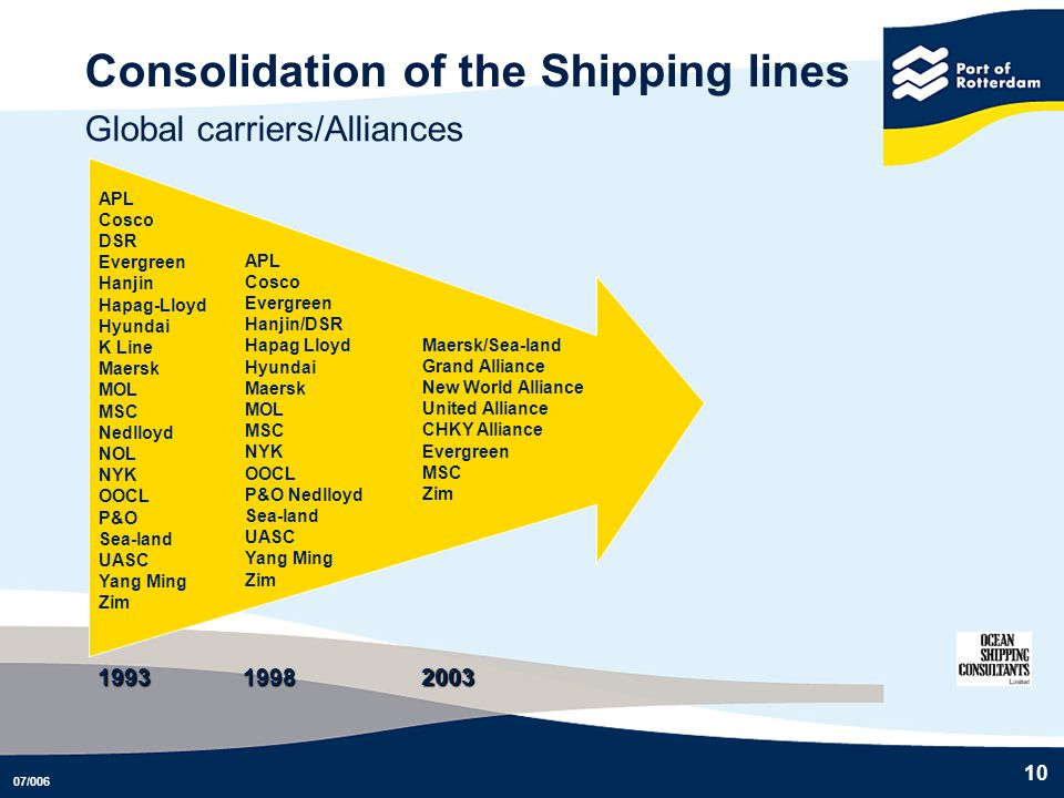 Consolidation of the Shipping lines