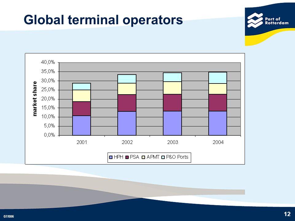 Global terminal operators