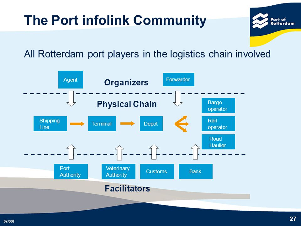 The Port infolink Community
