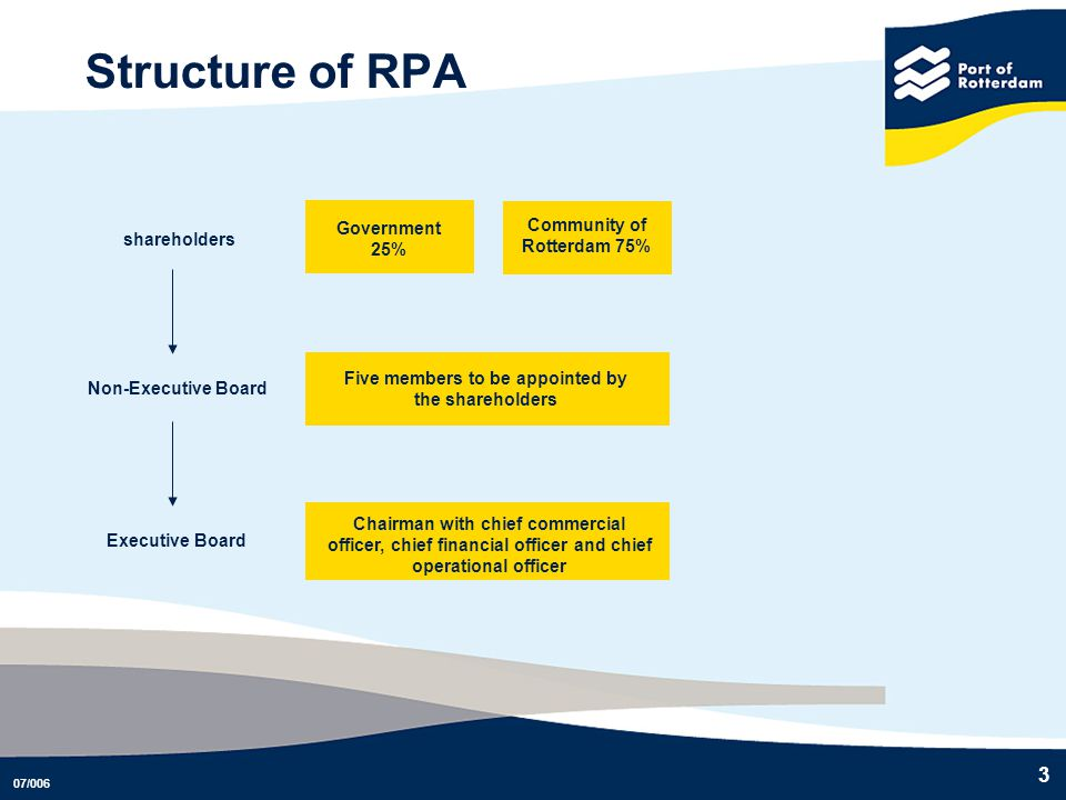 Structure of RPA Government 25% Community of Rotterdam 75%