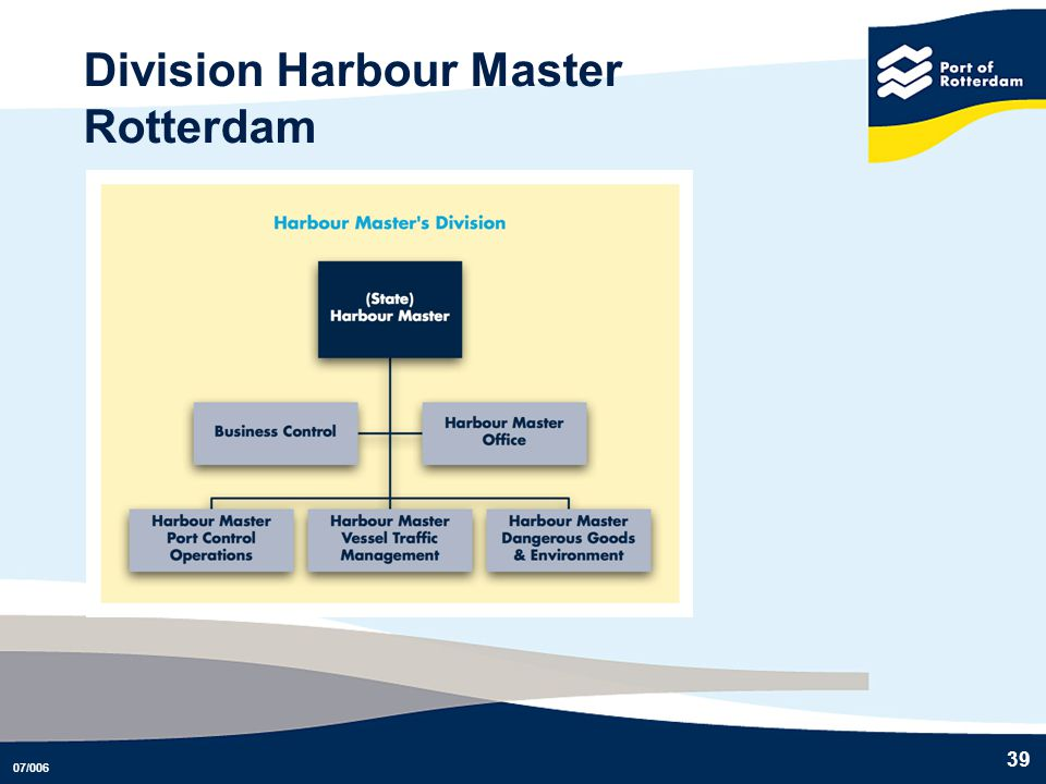 Division Harbour Master Rotterdam