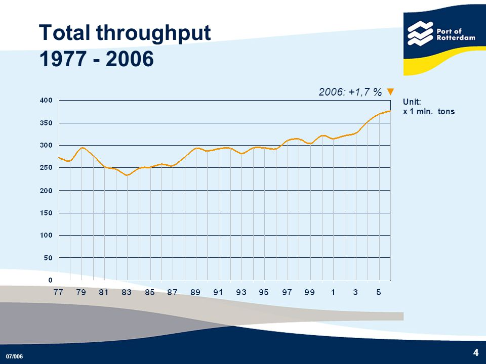 Total throughput 1977 - 2006 2006: +1,7 % ▼ Unit: x 1 mln. tons