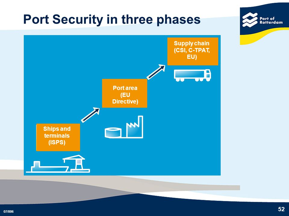 Port Security in three phases