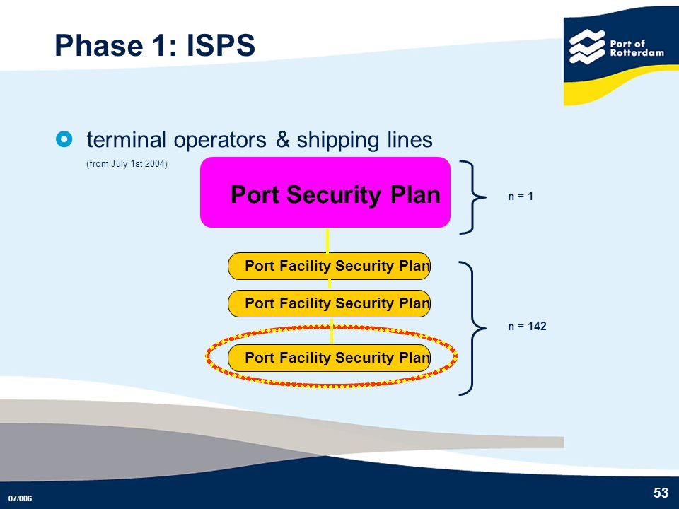 Phase 1: ISPS Port Security Plan terminal operators & shipping lines