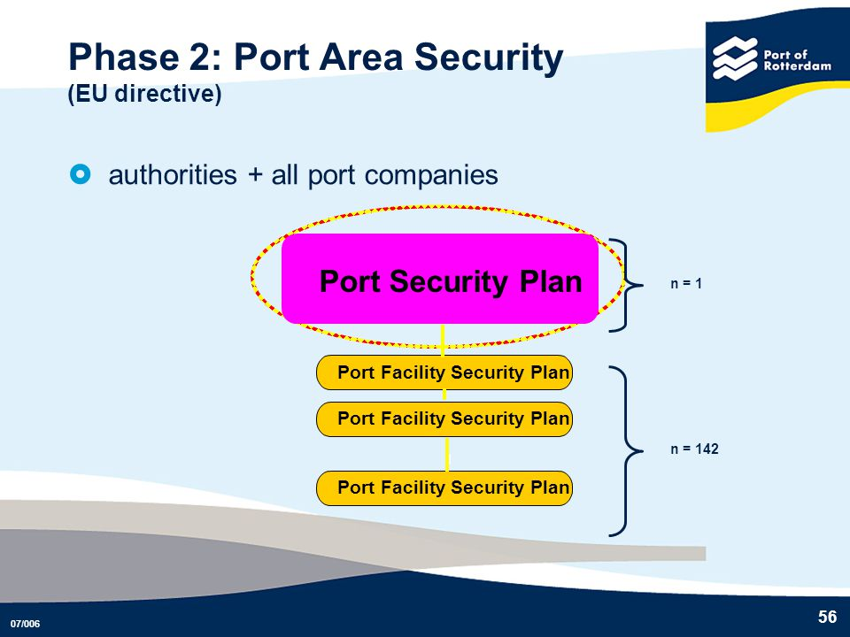 Phase 2: Port Area Security (EU directive)