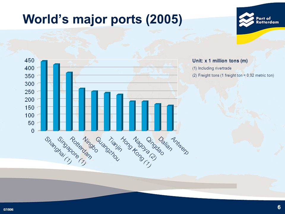 World's major ports (2005) Unit: x 1 million tons (m)