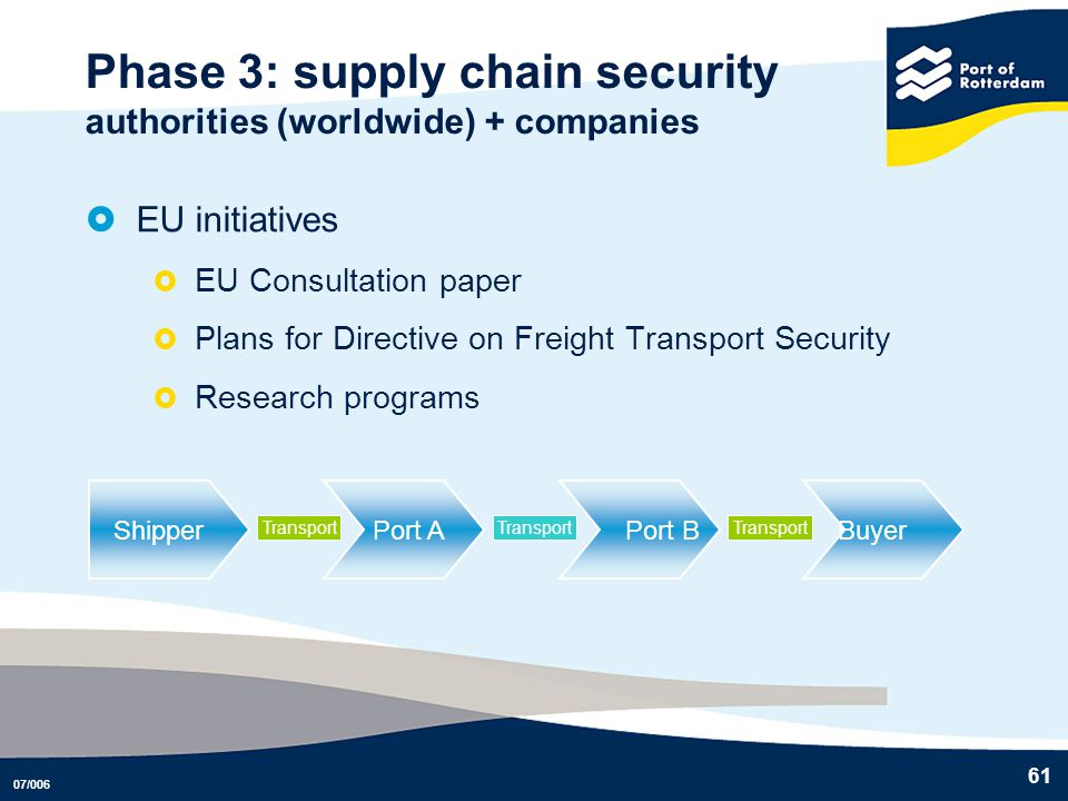 Phase 3: supply chain security authorities (worldwide) + companies