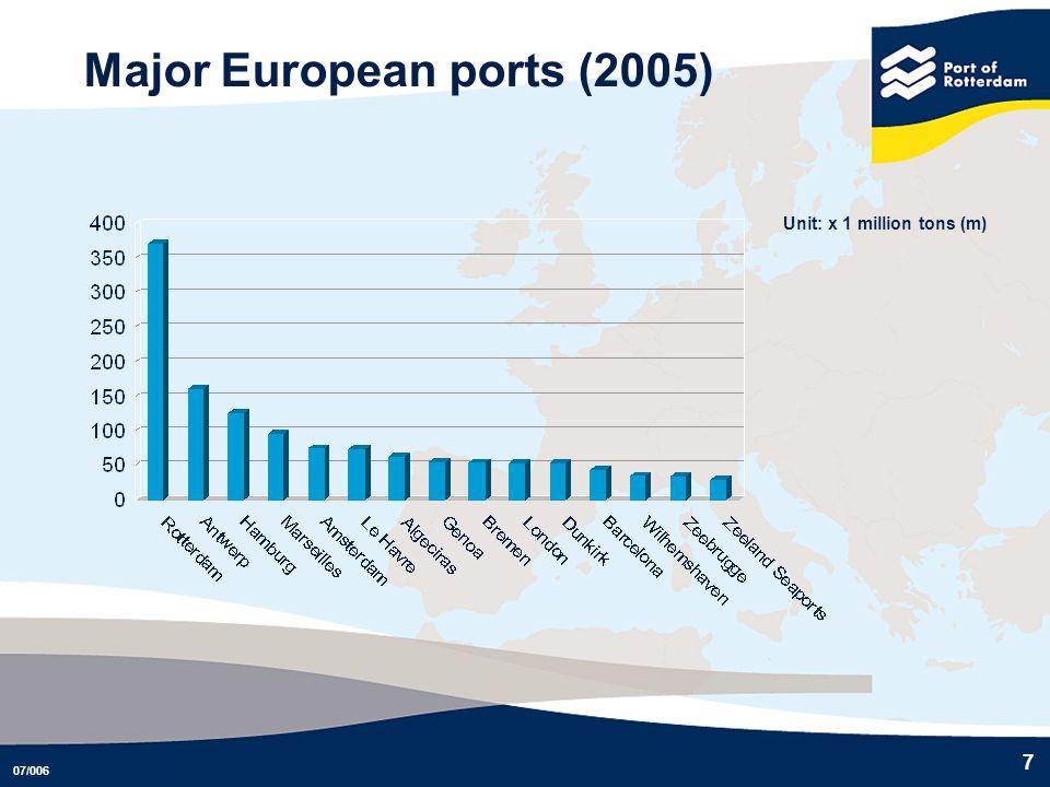 Major European ports (2005)