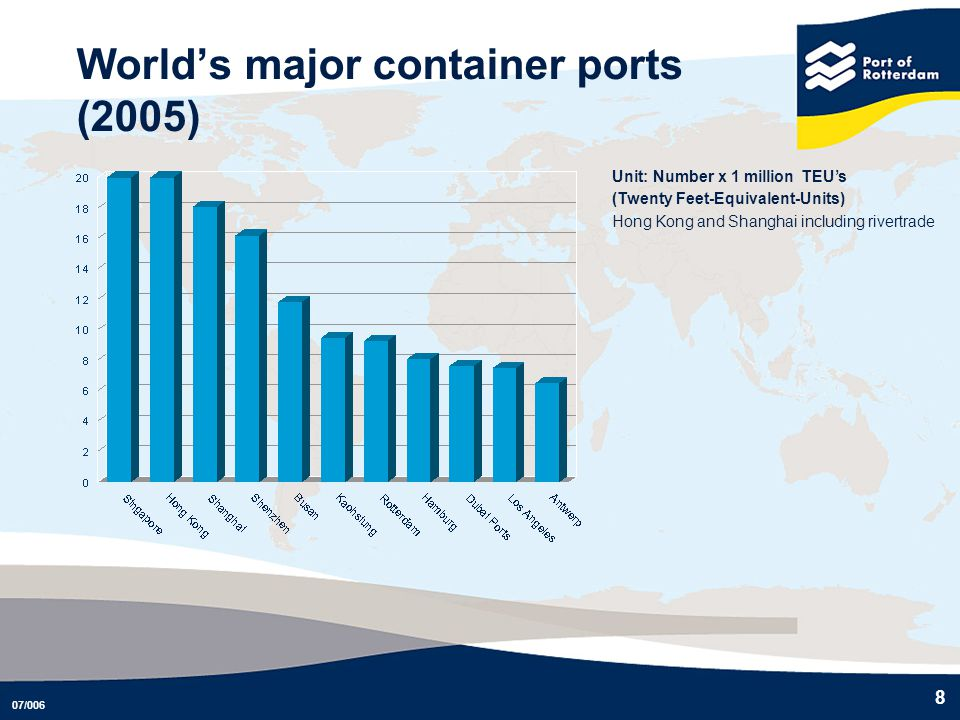 World's major container ports (2005)