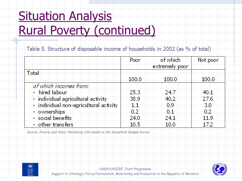 Situation Analysis Rural Poverty (continued)