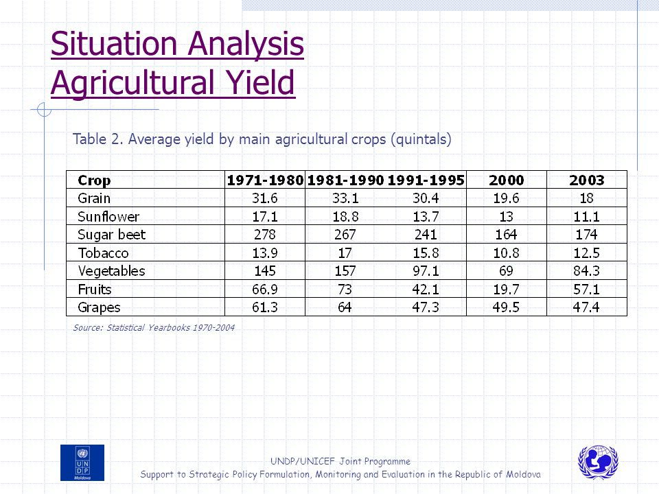 Situation Analysis Agricultural Yield
